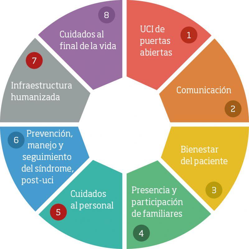 Figura 1. Líneas estratégicas del Proyecto HU-CI