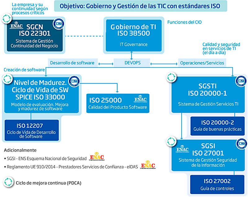 """Plataforma de Confianza TIC: """"Fortalecer la Seguridad y Continuidad"""" basada en el Modelo de Gobierno y Gestión de las TIC de AENOR"""