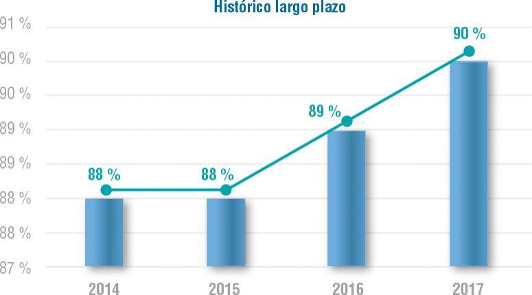 Gráfico 1. Histórico Análisis de Satisfacción del Cliente (Promotores, Detractores e Índice Promotor Neto, segmento largo plazo - usuarios)