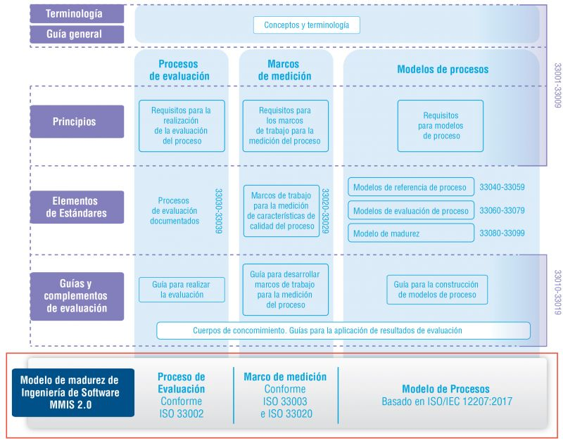 Figura 2. Familia ISO/IEC 33000 y su relación con MMIS V.2