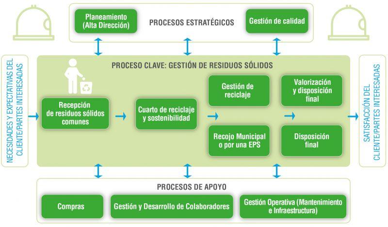 Mapa de procesos de gestión de residuos