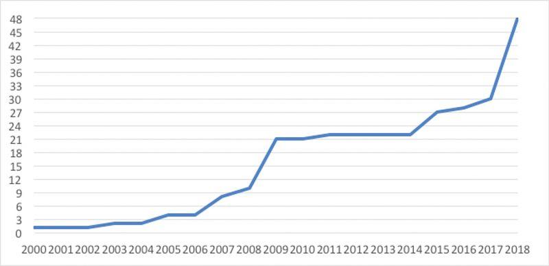 Evolución del número de Unidades Mantenedoras de Infraestructuras del Ejército del Aire certificadas con ISO 14001