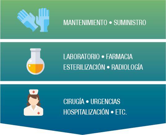 Figura 1. Evolución de los alcances de certificación ISO 9001 en centros hospitalarios