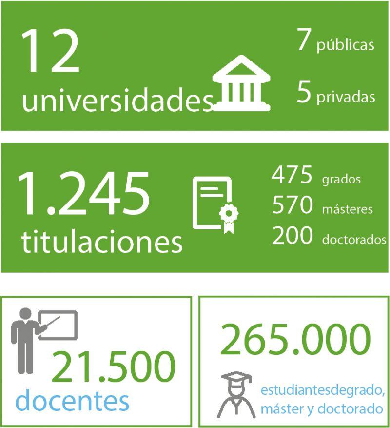 El sistema universitario de Cataluña cuenta con: