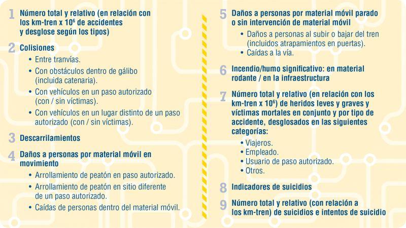 Tabla 2. Ejemplo de Indicadores de accidentes para tranvías