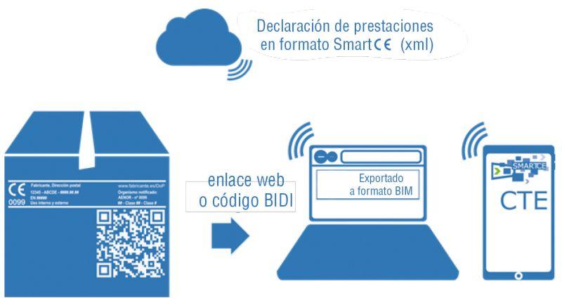Figura 1. Uso del smart