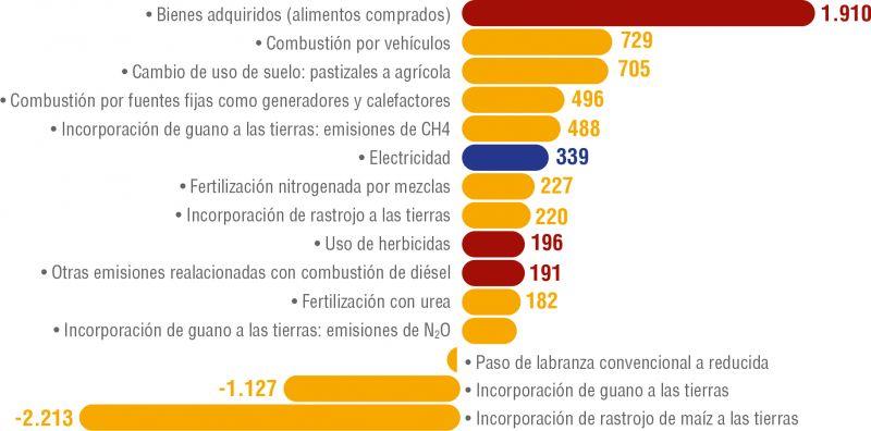 Gráfico 3. Resumen de datos de Emisiones y Remociones de GEI de las 15 fuentes más significativas