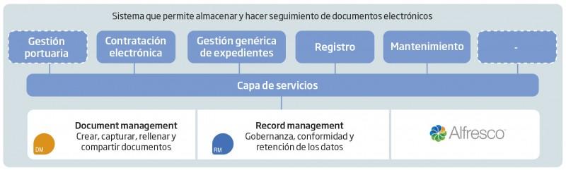Sistema de Gestión Documental de la APB