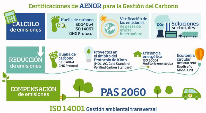 Gráfico 1. Certificaciones AENOR para la Gestión del Carbono