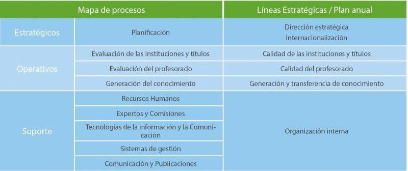 Tabla 1. Integración del mapa de procesos con las líneas estratégicas