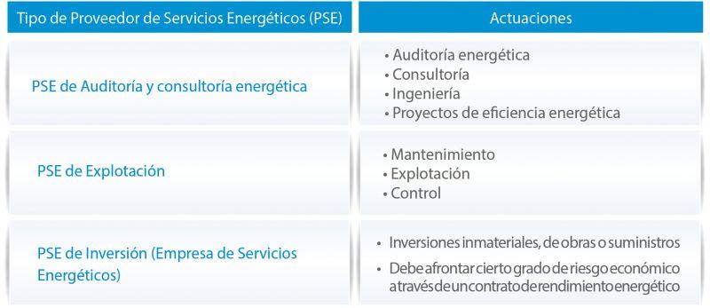 Figura 1. Tipos de proveedores de Servicios