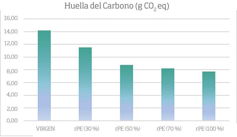 Huella de Carbono (g CO2 eq) según el contenido de material frontal de polietileno reciclado (Rpe)