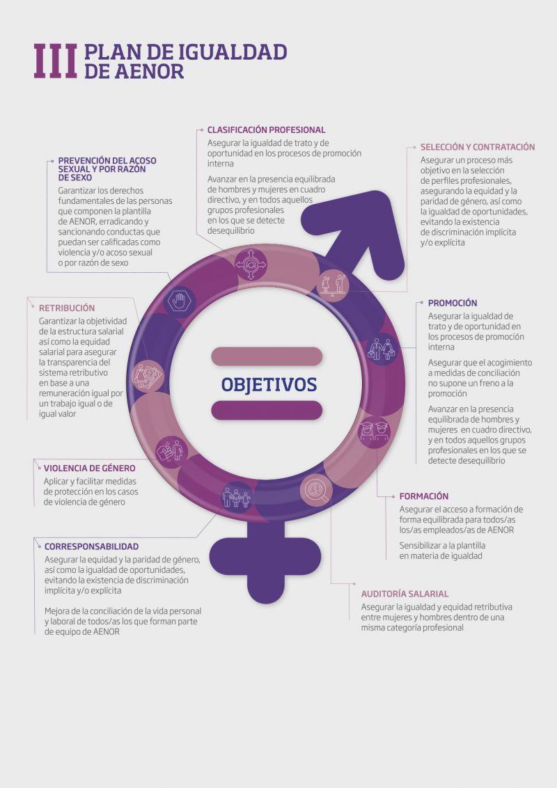 III Plan de Igualdad de AENOR