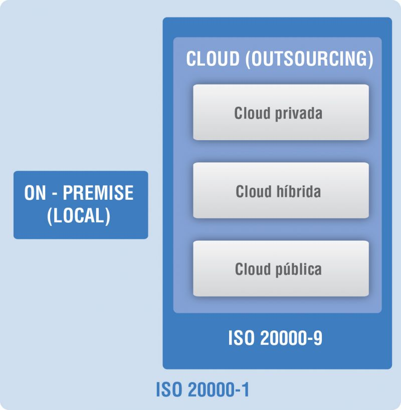 Figura 2. Servicio de TIC. On Premise (local) o Cloud (Outsourcing)
