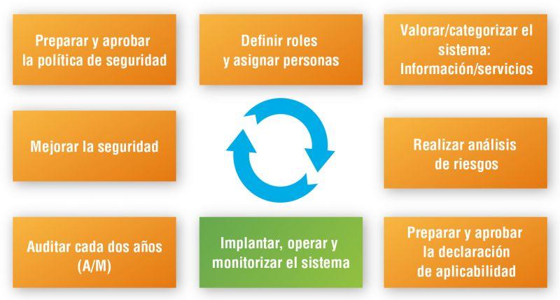 Ciclo de vida del proceso de certificación