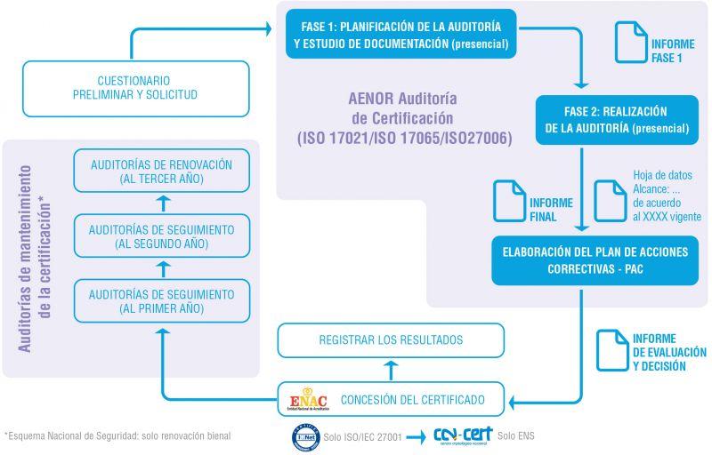 Figura 3. Proceso de Certificación de AENOR según ISO/IEC 27001/ENS