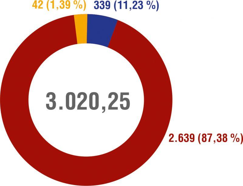 Gráfico 2. Emisiones (toneladas CO2 equivalentes/año)