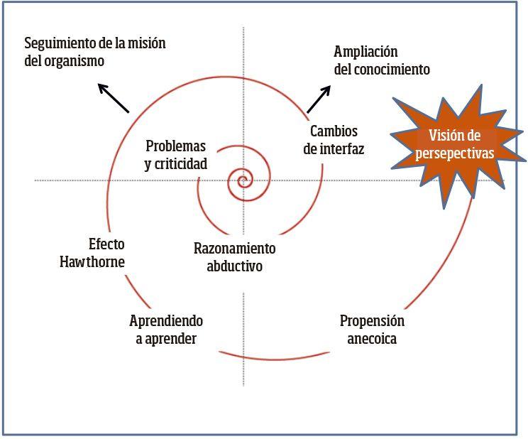 """Gráfico 1. La espiral """"mágica"""" de las pruebas realizadas con eGLU-box"""