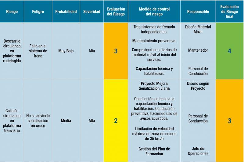 Tabla 1. Ejemplo de evaluación del riesgo