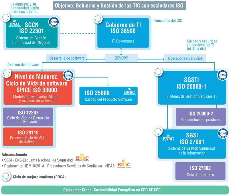 Figura 1. Modelo dinámico para las TIC de AENOR