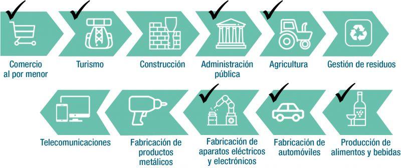 Figura 3. Documentos de referencia sectorial publicados y pendientes de publicación