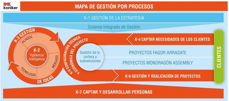 Gráfico 1. Sistema Integrado de Gestión (SIG)