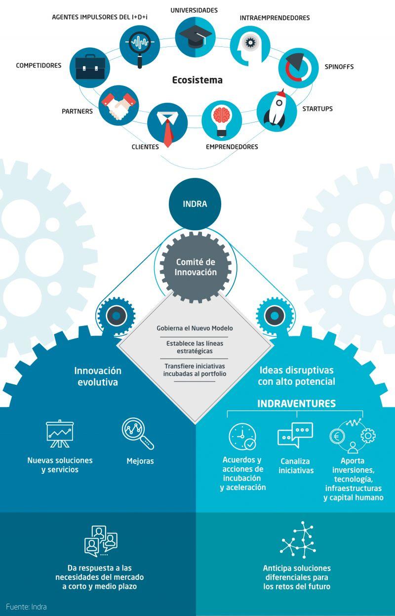 Modelo de innovación de Indra