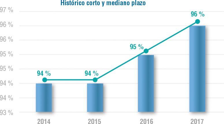 Gráfico 2. Histórico Análisis de Satisfacción del Cliente (Promotores, Detractores e Índice Promotor Neto, segmento corto y mediano plazo - usuarios)