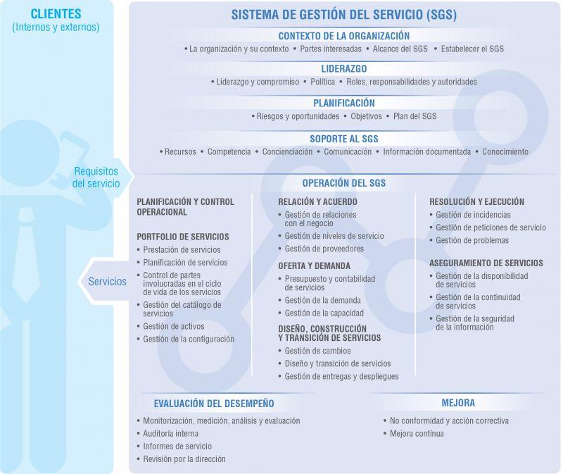 Figura 3. Sistema de Gestión de Servicios TI
